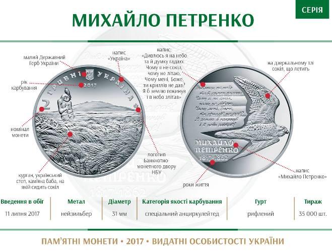 НБУ увековечил Айвазовского иПетренко намонетах
